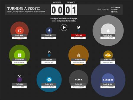 Các đại gia công nghệ hốt bao tiền 1 giây?
