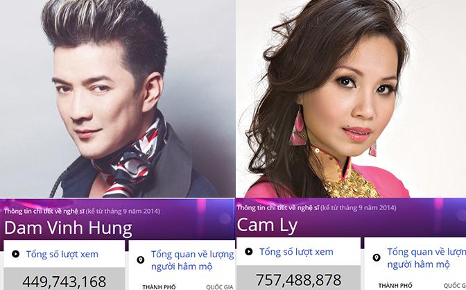 Nghệ sĩ Việt có lượt xem nhiều nhất Youtube: Cẩm Ly dẫn đầu, Sơn Tùng mất hút