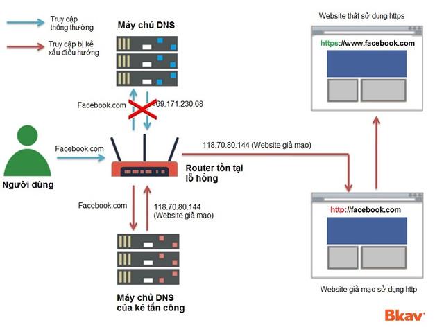 Hơn 300 nghìn hệ thống mạng tại Việt Nam sử dụng router có lỗ hổng bảo mật