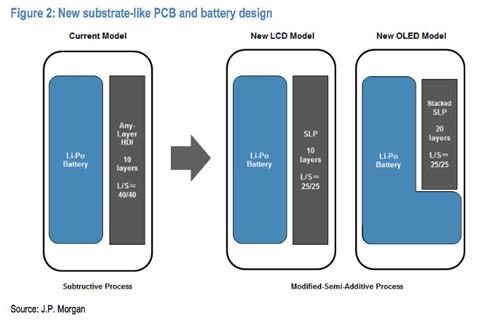 """iPhone 9 có thể sử dụng pin chữ """"L"""" của LG"""