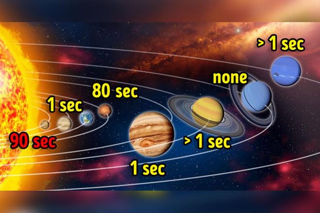 Con người có thể tồn tại bao lâu trên Hỏa tinh, Mộc tinh?
